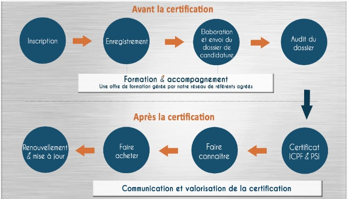 scheme-certification-cfs-plus